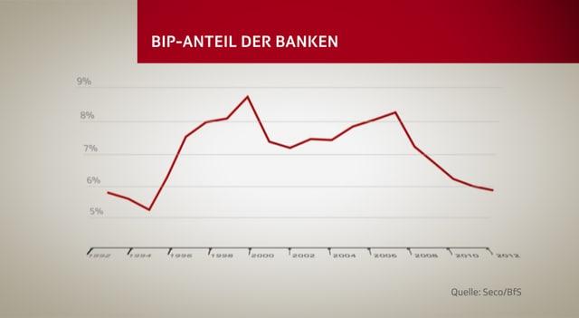 Grafik BIP-Anteil der Banken