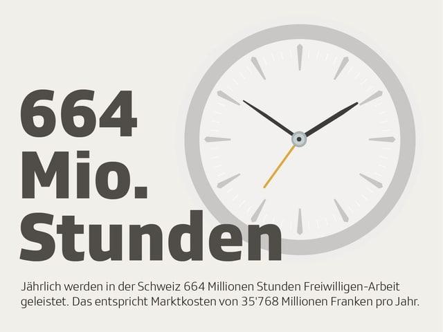 Eine Uhr. Daneben der Schriftzug «664 Mio. Stunden».