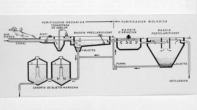 La purificaziun d'aua persa tras ina serenera