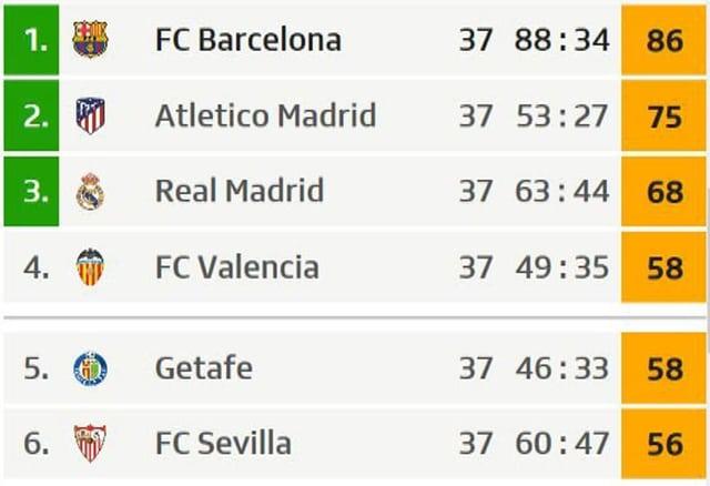 Tabelle Primera Division