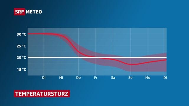 Temperaturrückgang zwischen Mittwoch und Freitag. Von 30 auf 20 Grad.
