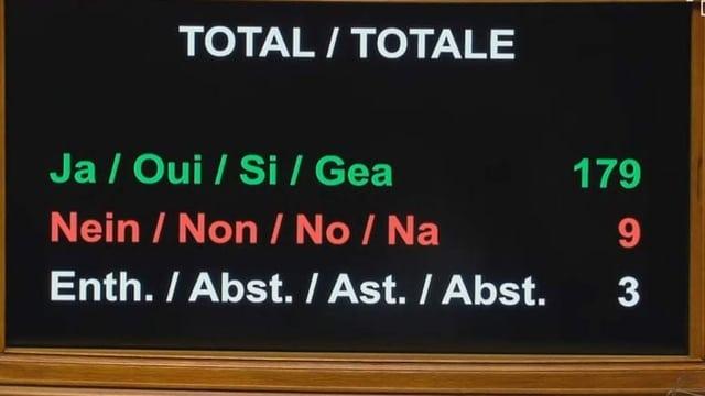 Abstimmungstafel Nationalrat