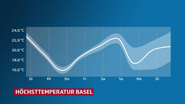 Kurve der Höchsttemperatur für Basel der kommenden Tage