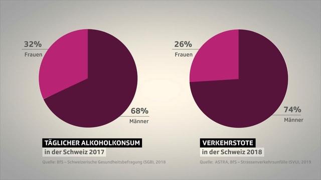 Kuchendiagramm: Mehr Männer trinken täglich Alkohol und werden öfter Opfer eines Verkehrunfalls.