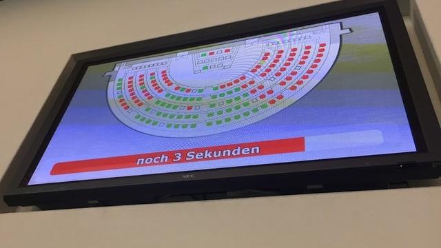 So sieht eine unheilige Allianz im Parlament aus. Links und rechts sagen Nein (rot). Die Mitte sagt Ja und hat keine Mehrheit (rot).