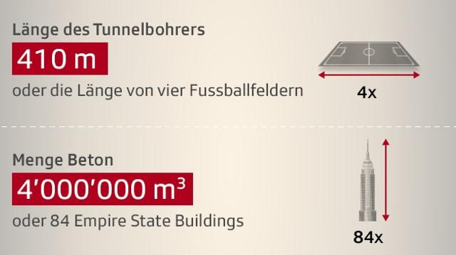 Infografik: Tunnel in Zahlen
