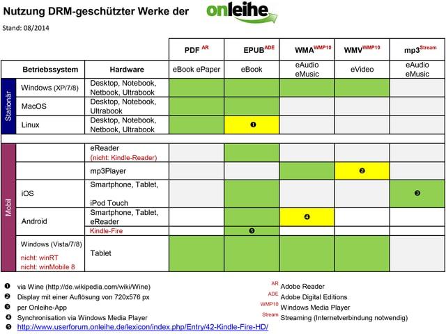 Eine Tabelle zeigt die Verfügbarkeit DRM-geschützter E-Books.