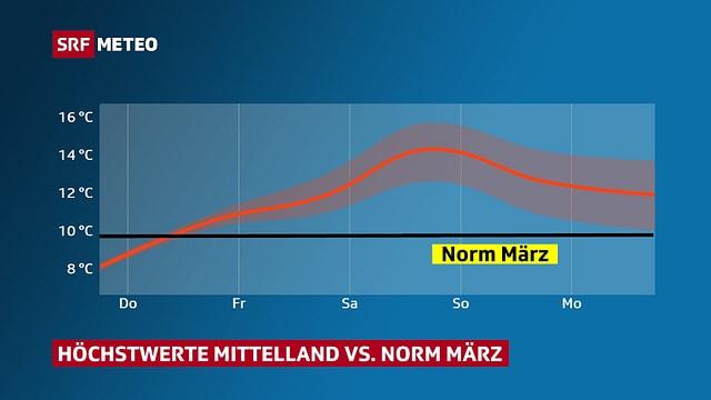 Eine Grafik zeigt die Höchsttemperatur im Mittelland. Am Samstag steigt sie auf rund 14 Grad und liegt deutlich über der Märznorm, die bei 10 Grad liegt.