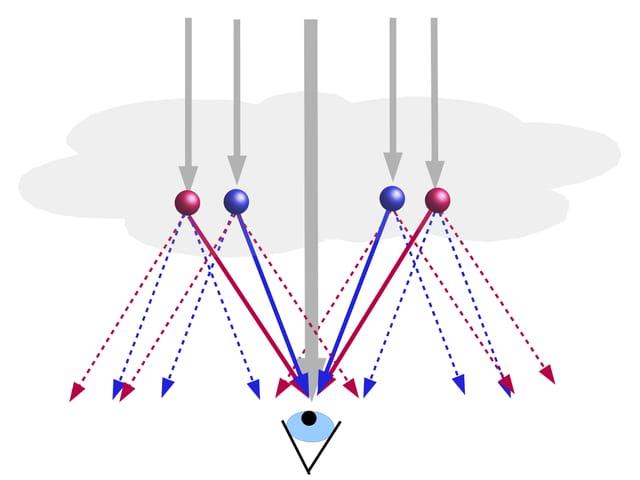 Grafik zur Erklärung der Entstehung der Farbkränze