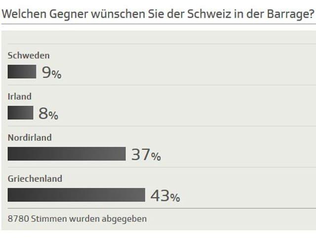 Das Abstimmungsergebnis mittels Balkengrafik.