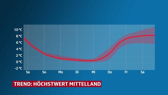 Linie zeigt Trend der Höchstwerte im Mittelland.