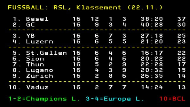 Die Super-League-Tabelle nach 16. Runden.
