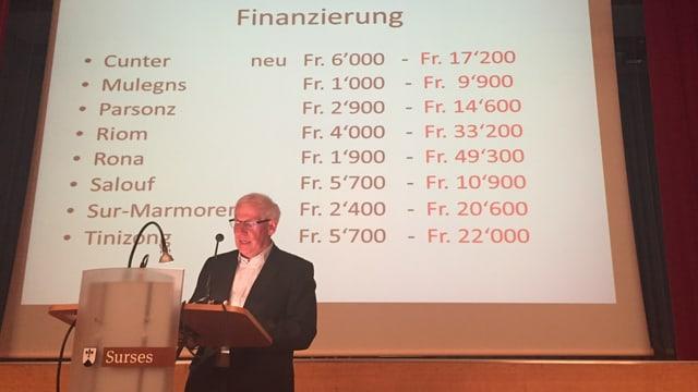 Clemens Poltera ch'ha elavurà la fusiun declera la nova finanziaziun da las plaivs, sche quellas restan independentas.