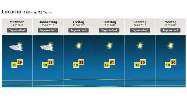 Auf einem Bild ist die Wetter- und Temperaturprognose für Locarno dargestellt.