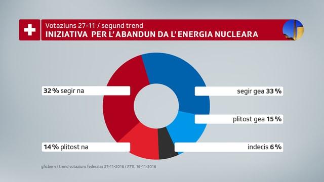 48% èn persuenter u plitost persuenter, 46% encunter u plitost encunter da sortir da l'energia nucleara.