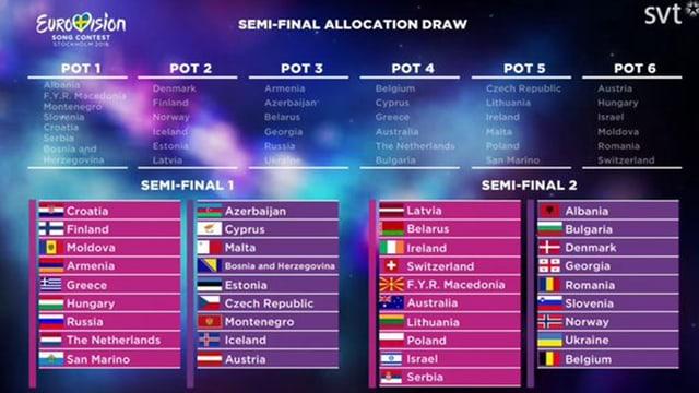 Tabelle mit den Resultaten der Auslosung der Halbfinal-Startplätze
