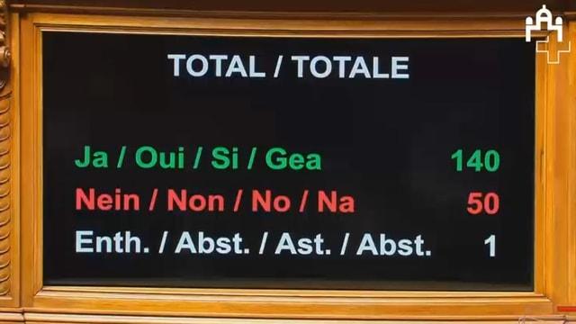 Auf einem Bildschirm stehen die Stimmen: 140 Ja, 50 Nein, 1 Enthaltung.