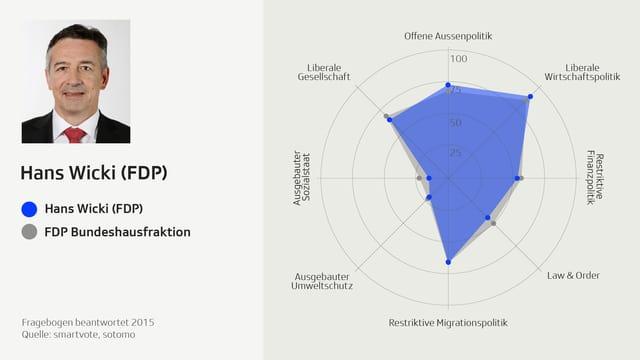 Smartspider-Profil von Hans Wicki