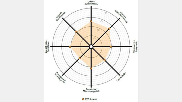 Smartspider-Grafik der CVP