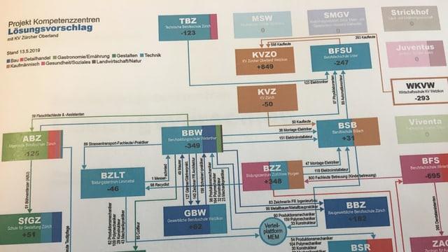 Das neue Schema, welches zeigt, wie die Berufsfachschulen neu organisiert werden sollen.
