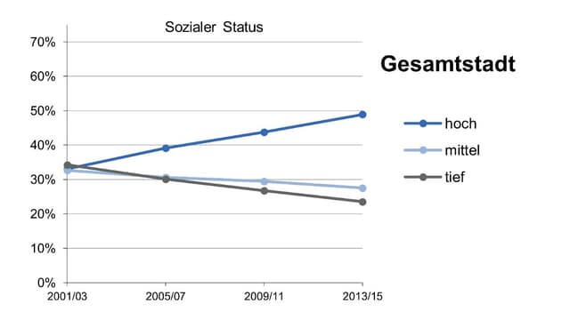 Der Soziale Status in Zürich steigt seit Jahren.