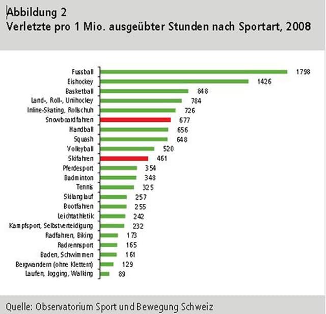 Eine Grafik zeigt, wie vieviele Menschen sich 2008 bei unterschiedlichen Sportarten pro eine Millionen Stunden verletzt haben.