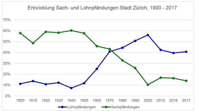 Grafid zur Entwicklung Sach- und Lohnpfändungen Stadt Zürich, 1900 - 2017