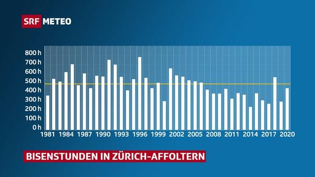 Bisenstunden seit 1981 an der Messstation Zürich-Affoltern.