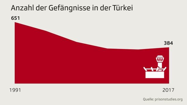 Diagramm zeigt Anzahl der Gefängnisse in der Türkei zwischen 1991 und 2017.