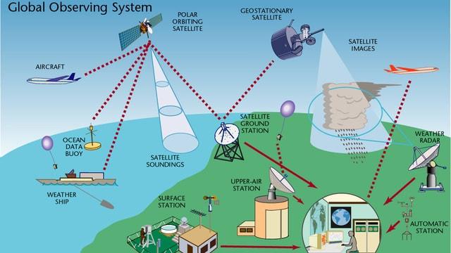 Wetterstationen, Flugzeuge, Schiffe, Satelliten, die alle Wetterdaten sammeln für den Anfangszustand der Atmosphäre.