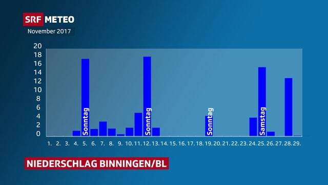 Niederschlag pro Tag für Binningen/BL.