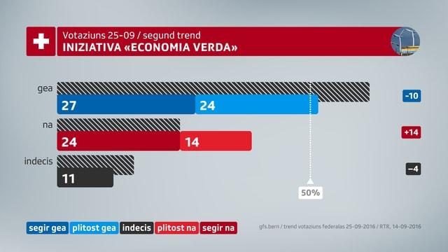 grafica 2. trend da votaziun