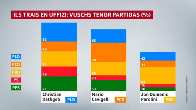 Christian Rathgeb (92%) e Mario Cavigelli (94%) han dapli sustegn dad electurs ord lur atgna partida.