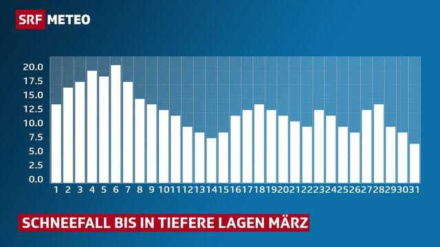 Auszählung als Balkendiagramm dargestellt, am 6. März ist der Balken am längsten (21 Fälle).