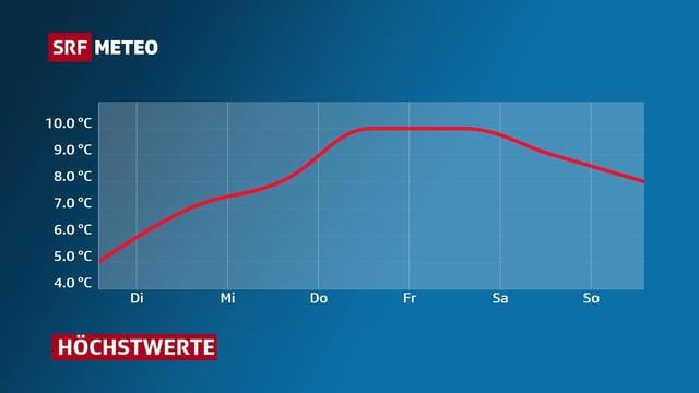 Rote Linie zeigt Höchstwerte der aktuellen Woche: ab Donnerstag gibts bis 10 Grad.