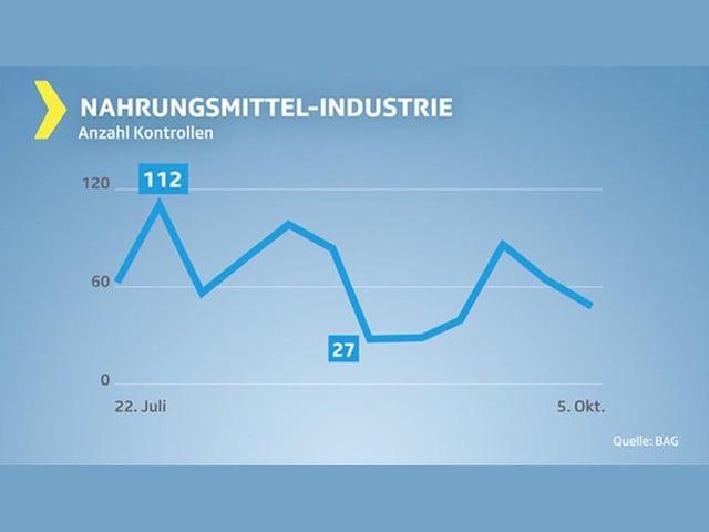 Grafik Anzahl Kontrollen Nahrungsmittelindustrie