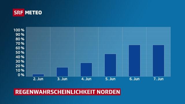 2. Juni: 5%, 3. Juni: 20%, 4. Juni: 30%, 5. Juni: 50%, 6. Juni: 70%, 7. Juni: 70%