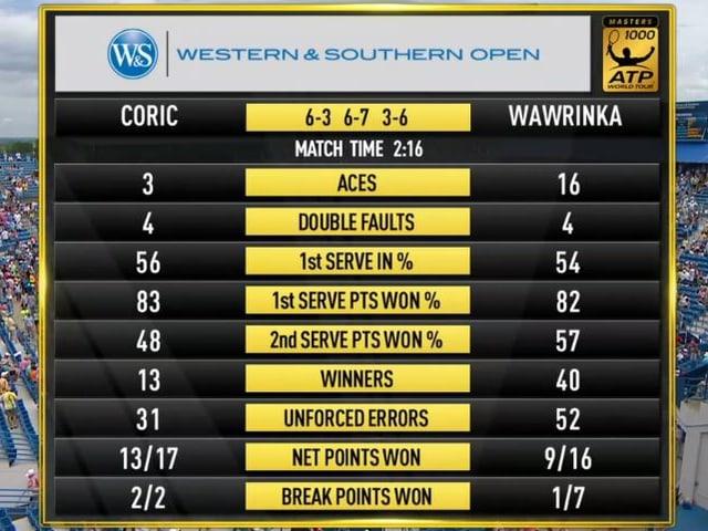 Wawrinka mit einem hart umkämpften Sieg.