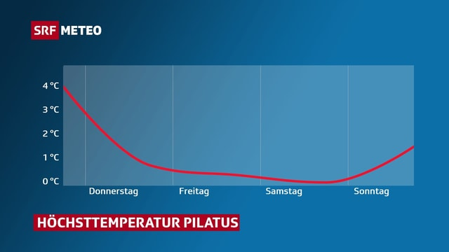 Grafik, die den Temperaturrückgang für den Pilatus zeigt