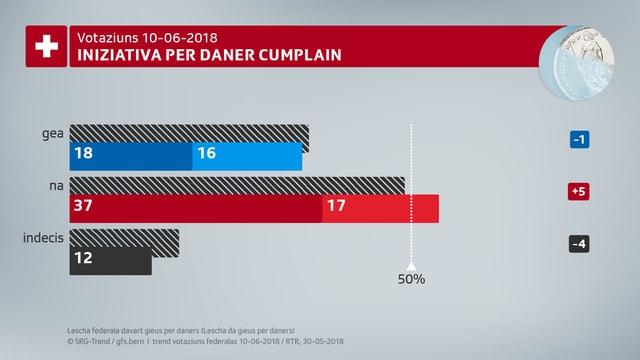 54% da las votantas ed ils votants èn segir u plitost cunter l'iniziativa per daner cumplain.