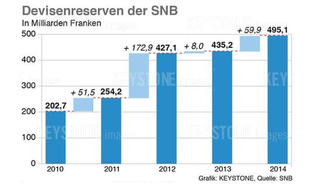 Grafik zeigt Devisenreserven der SNB