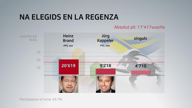Grafica cun ils candidats che n'èn betg vegnì elegids en la regenza.