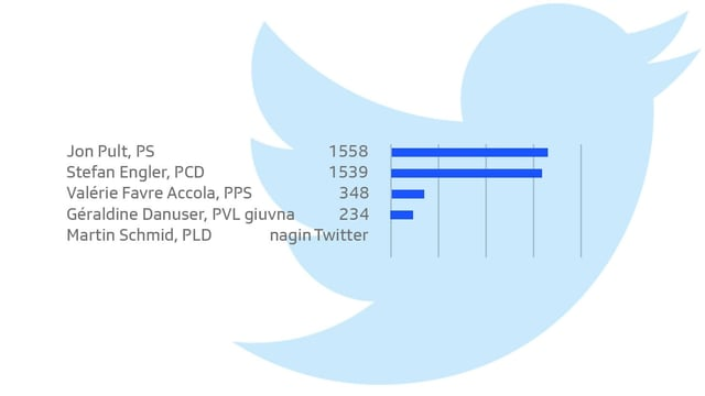 Candidatas e candidats tenor followers sin Twitter.
