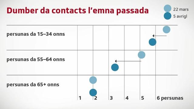 Grafica che mussa cun quantas persunas Svizzers da differentas vegliadetgnas han contact.