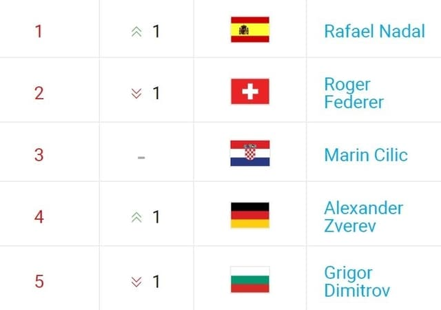 Das neue Ranking der ATP.
