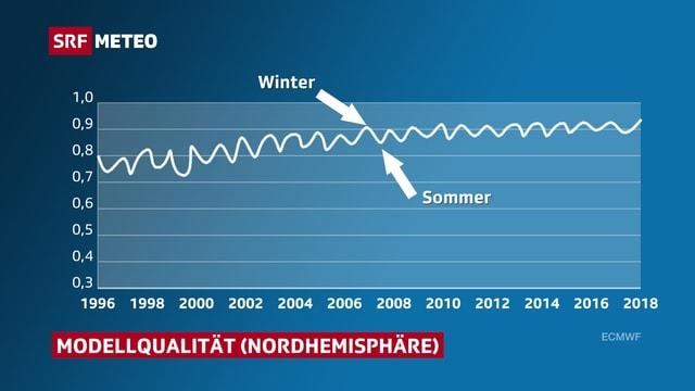 Prognosequalität seit Mitte der 1990er Jahre: Die Qualität schwankt mit der Jahreszeit.