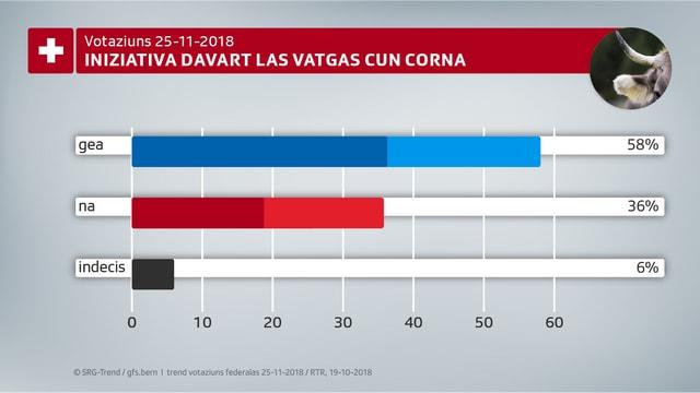 Grafica davart l'iniziativa davart vatgas cun corna.