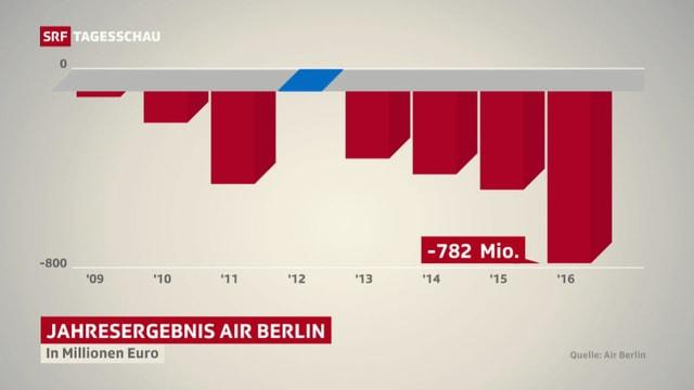 Grafik Betriebsergebnis Air Berlin in den letzen 8 Jahren.