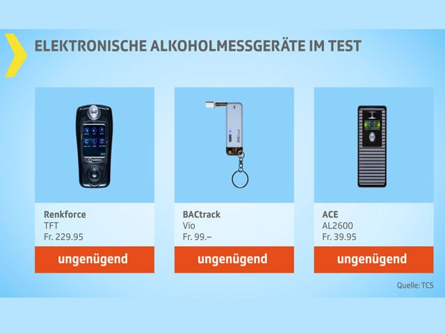 Testgrafik Alkoholmessgeräte ungenügend