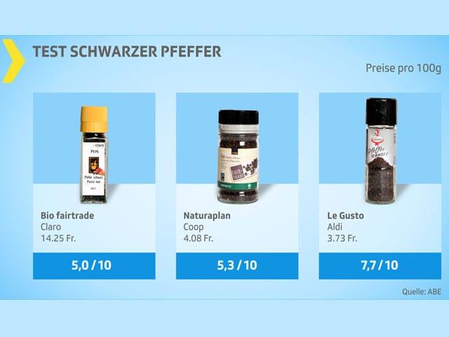 Testgrafik Pfefferdegustation mit drei gut bewerteten Produkten.